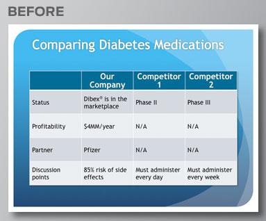 Pharma: Before