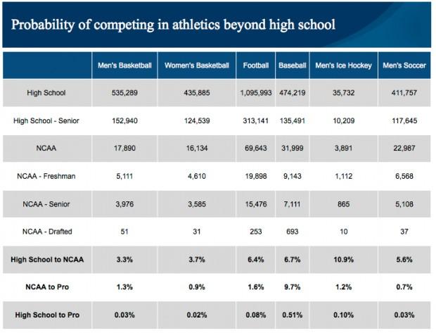 NCAA probability chart
