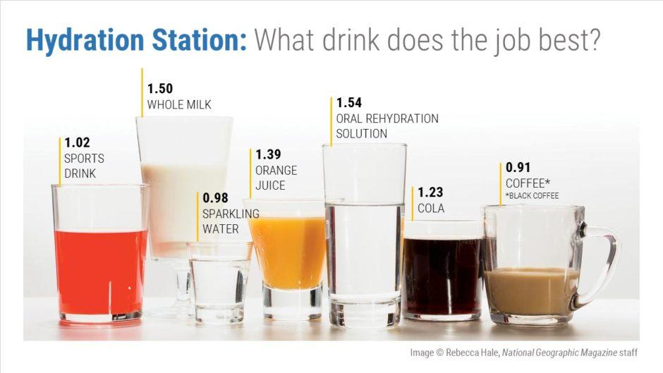 Hydration data viz: before
