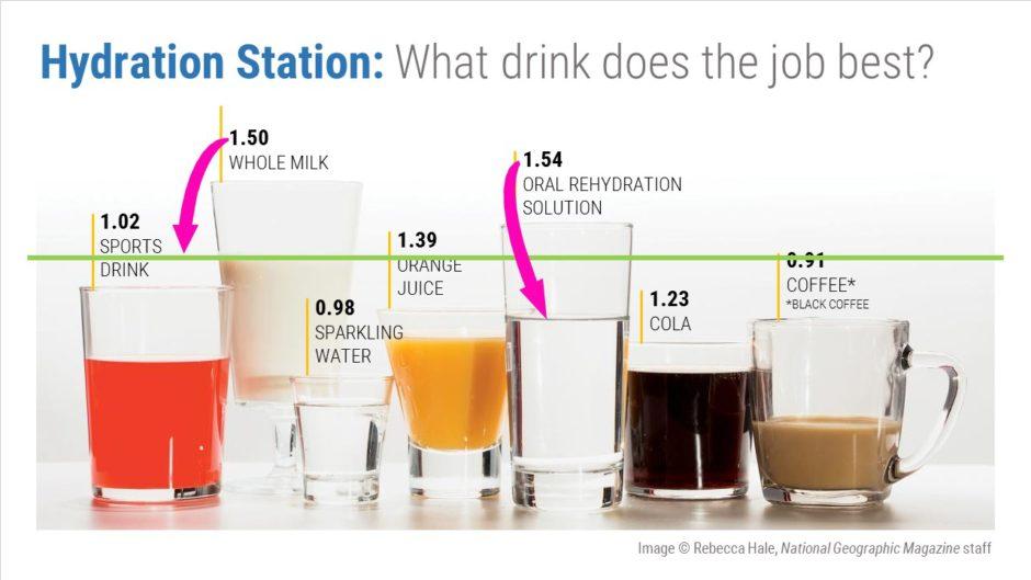 Why Drink Milk Before Oral